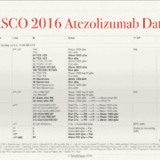 ASCO 2016 Atezolizumab Data