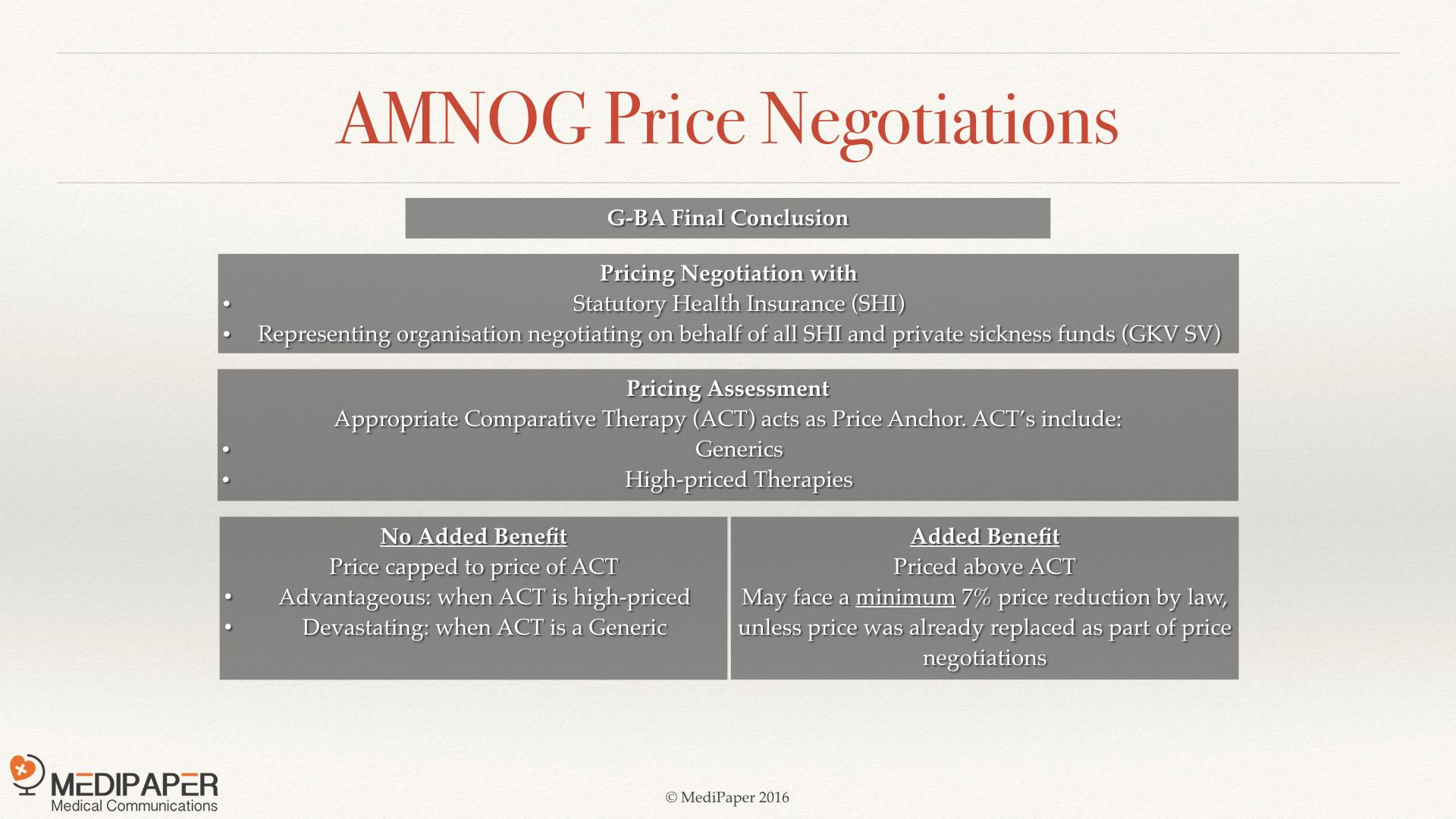 AMNOG Germany Pharmaceuticals Pricing Legislation MediPaper Medical Writer Hong Kong
