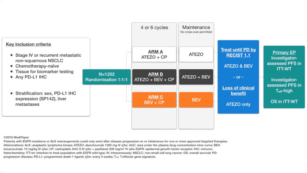 IMPower150 Reck Kowanetz Socinski ELCC AACR 2018 firstline atezolizumab bevacizumab chemotherapy non-squamous nsclc design