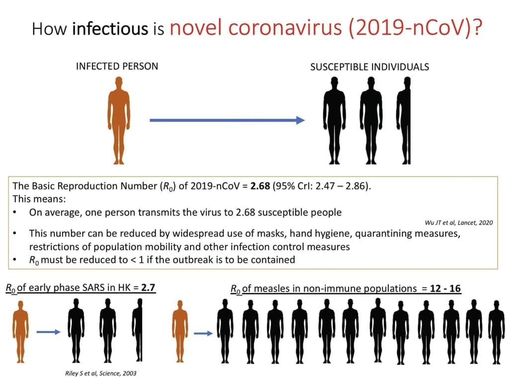 Dr Sridhar Siddharth - How infectious is novel coronavirus 2019 nCoV 新型冠狀病毒 2019-nCoV 的傳染性有多高 COVID-19 2019-nCoV WuhanOutbreak Pneumonia